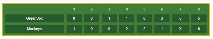 投稿へ野球などのスコアボードが簡単に挿入できるプラグイン「Simple Baseball Scoreboard」の画像|Knowledge Base